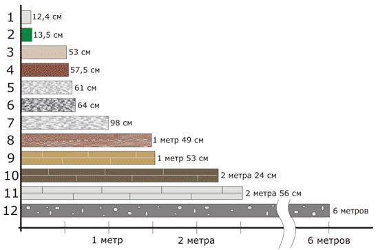 Диаграмма по данным таблицы