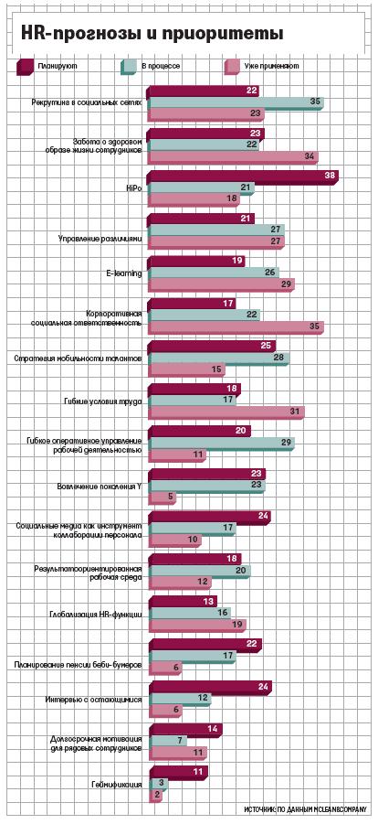 HR прогнозы и приоритеты
