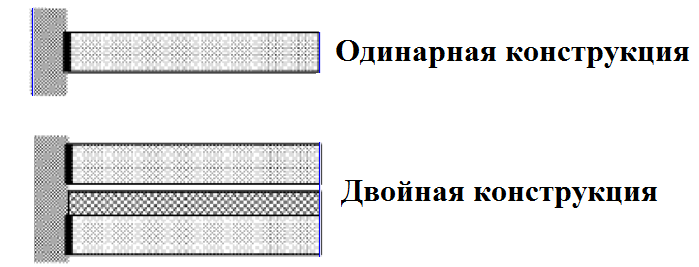 Перегородки пазогребневые плиты